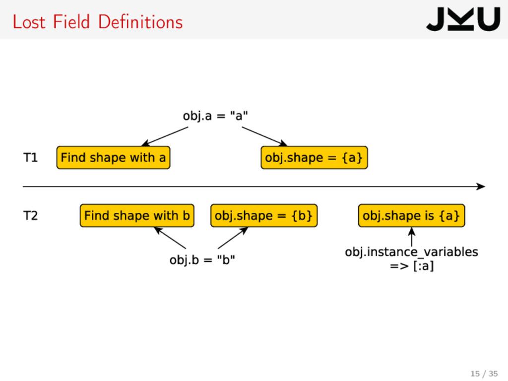 Lost Field Definitions 15 / 35