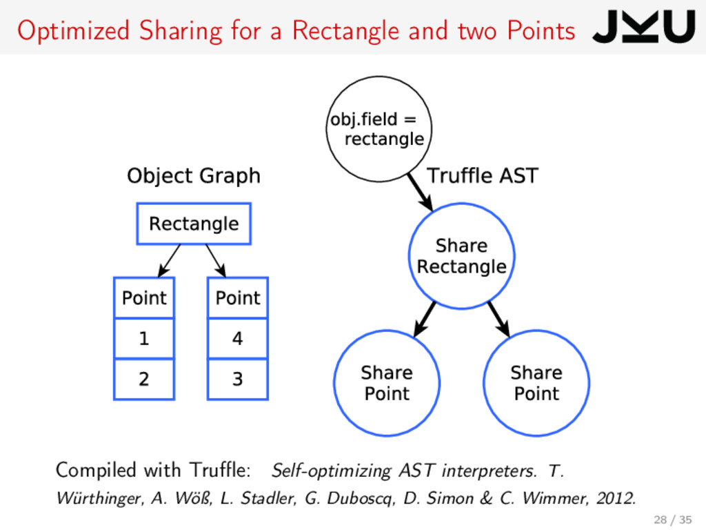 Optimized Sharing for a Rectangle and two Point...
