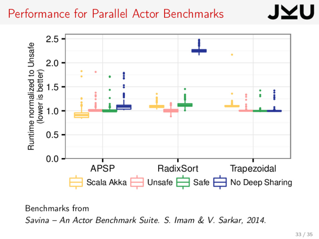 Performance for Parallel Actor Benchmarks q q q...