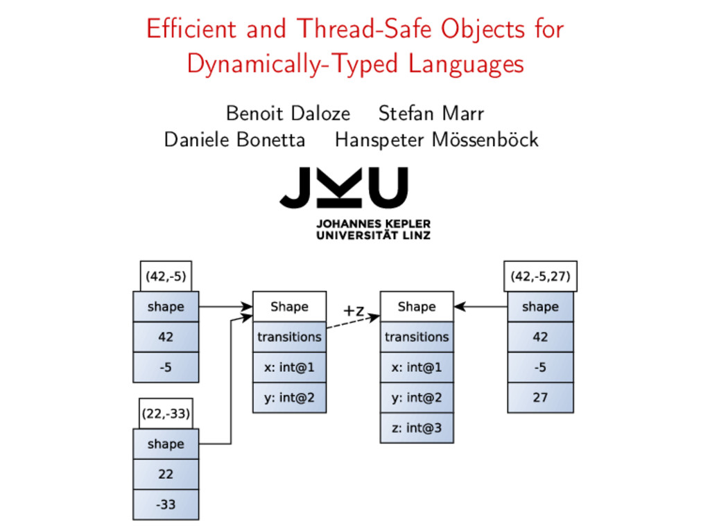 Efficient and Thread-Safe Objects for Dynamically...