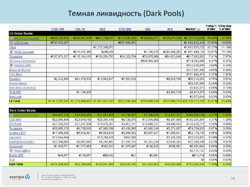 Темная ликвидность (Dark Pools) 28