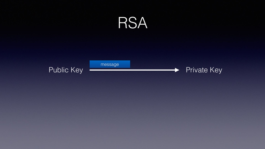 RSA Private Key Public Key message
