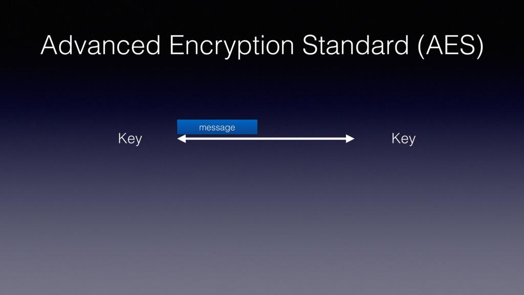Advanced Encryption Standard (AES) Key Key mess...
