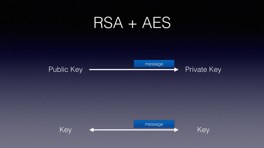 RSA + AES Private Key Public Key message Key Ke...
