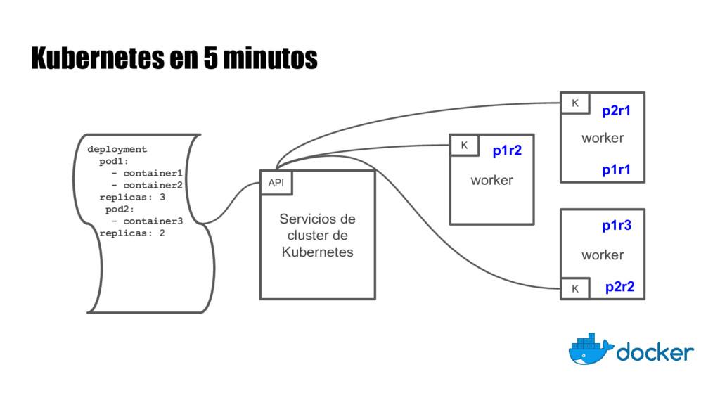 Kubernetes en 5 minutos Servicios de cluster de...