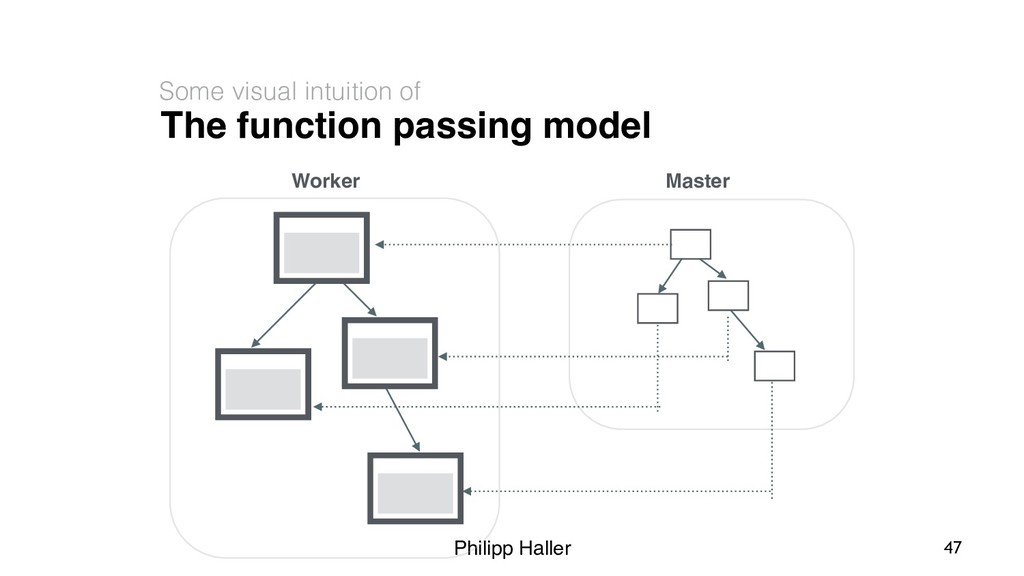 Philipp Haller The function passing model Some ...