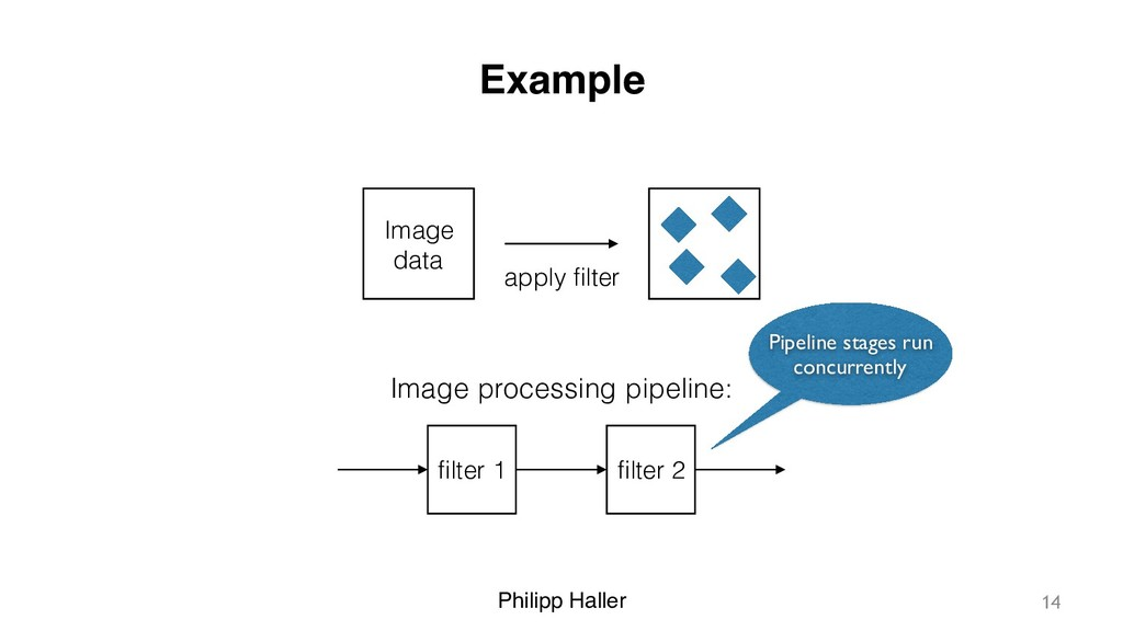 Philipp Haller Example Image data apply filter I...