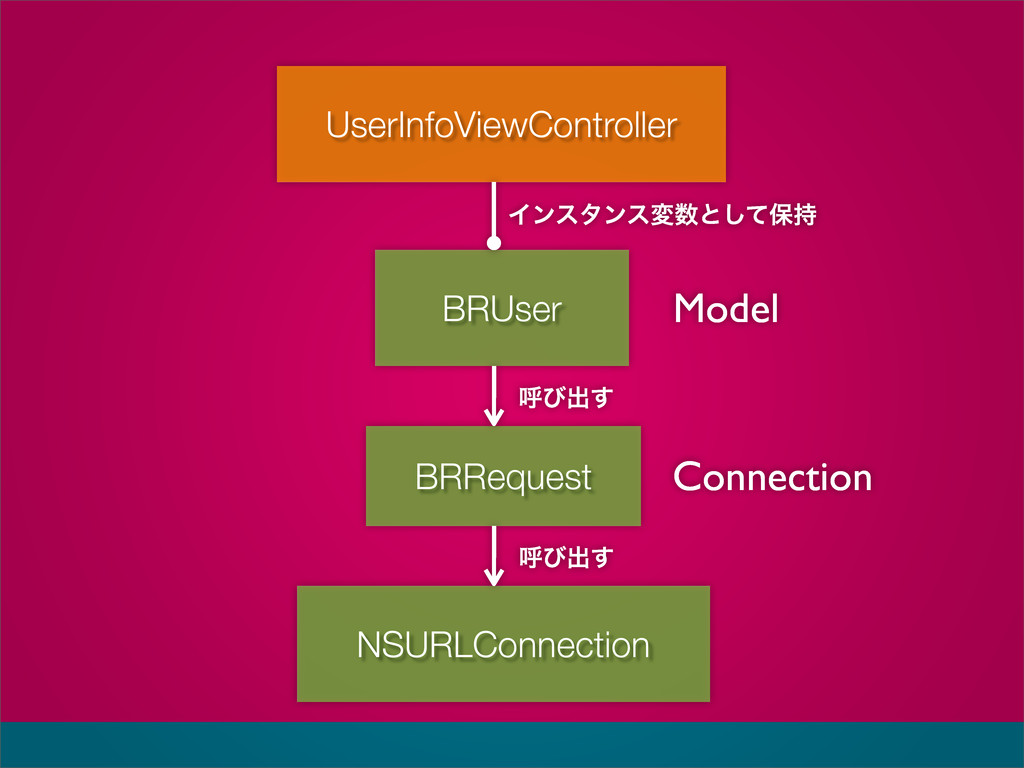 NSURLConnection UserInfoViewController BRUser M...