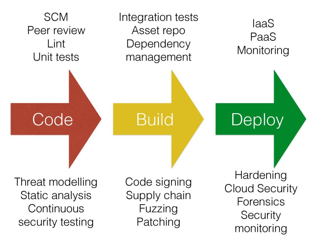 Code Build Deploy SCM Peer review Lint Unit tes...