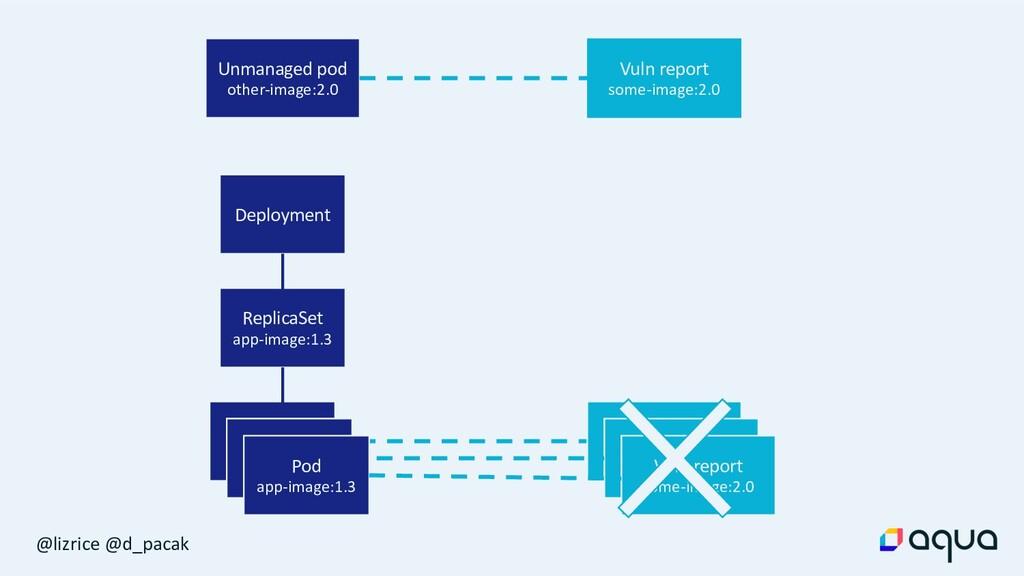 @lizrice @d_pacak Deployment ReplicaSet app-ima...