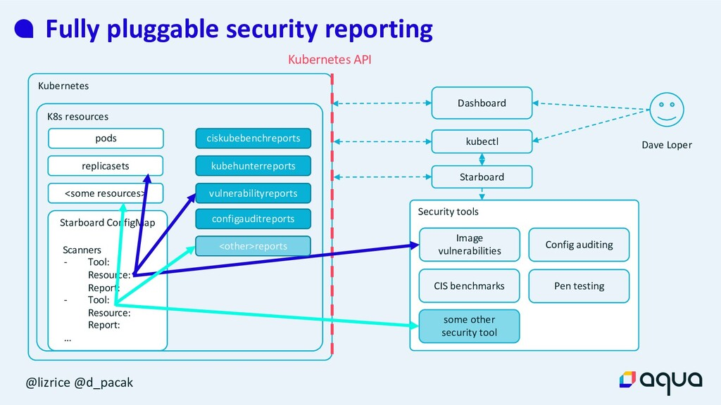 @lizrice @d_pacak Fully pluggable security repo...