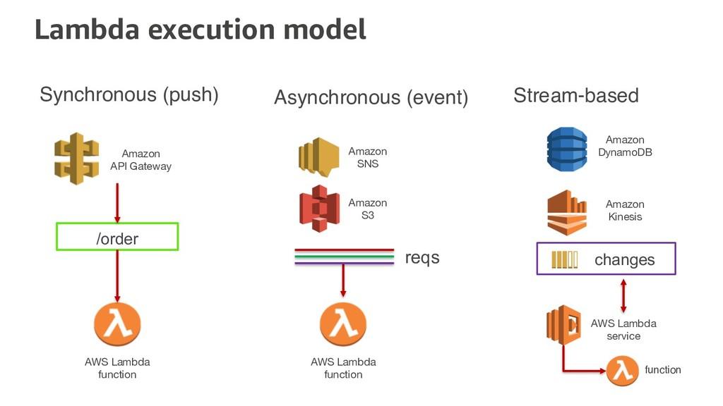 Lambda execution model Synchronous (push) Async...