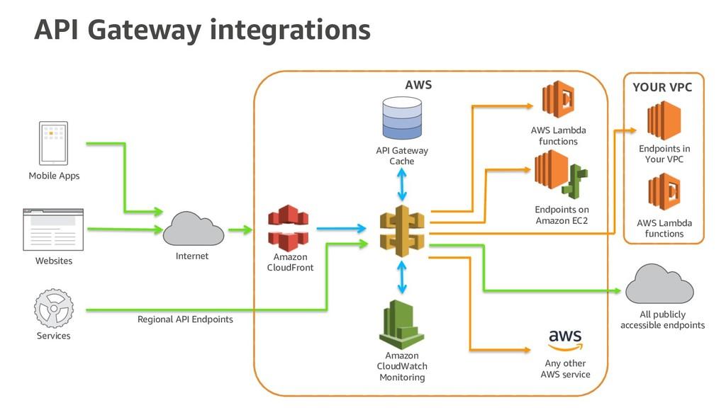 API Gateway integrations Internet Mobile Apps W...