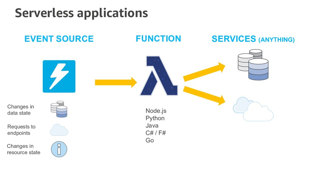 SERVICES (ANYTHING) Changes in data state Reque...