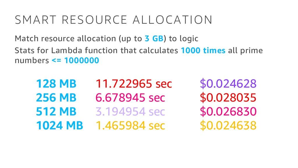 SMART RESOURCE ALLOCATION Match resource alloca...
