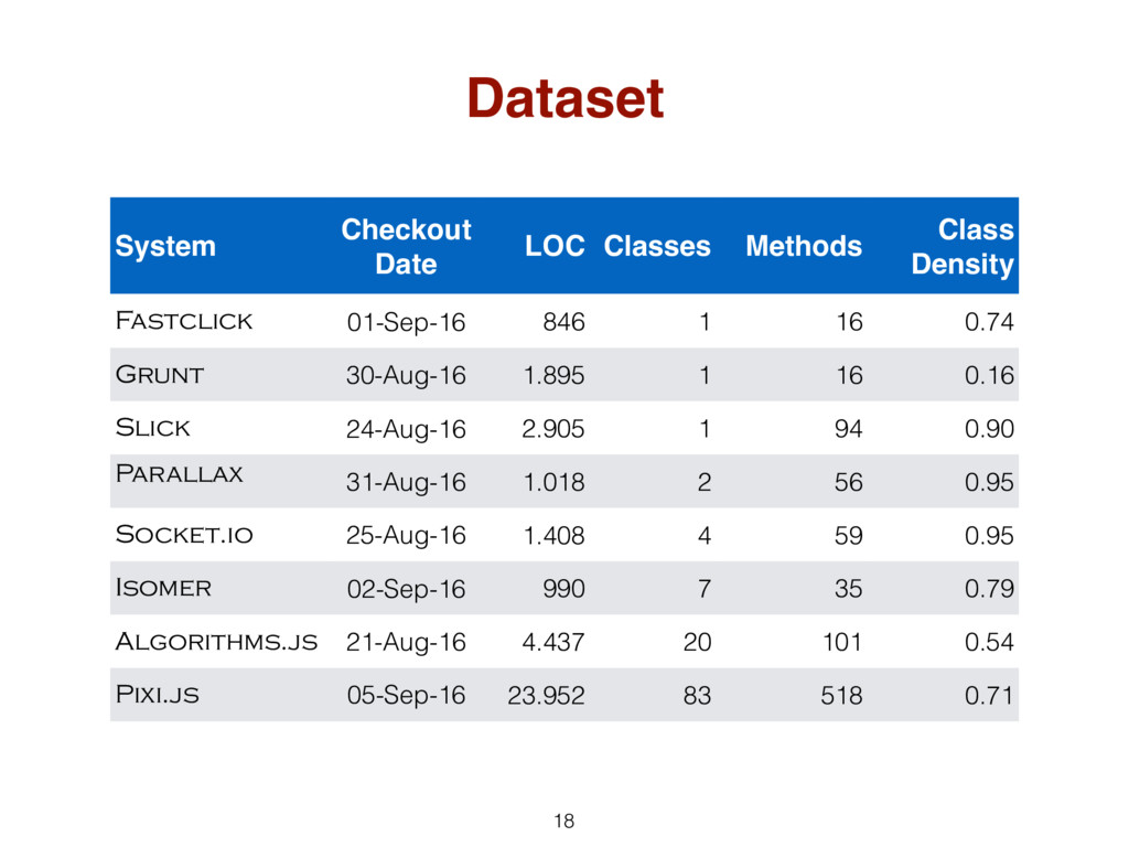Dataset 18 System Checkout Date LOC Classes Met...