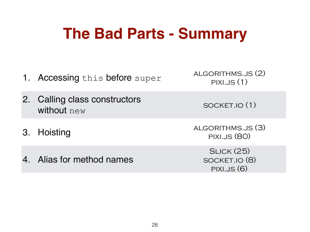 28 The Bad Parts - Summary 1. Accessing this be...