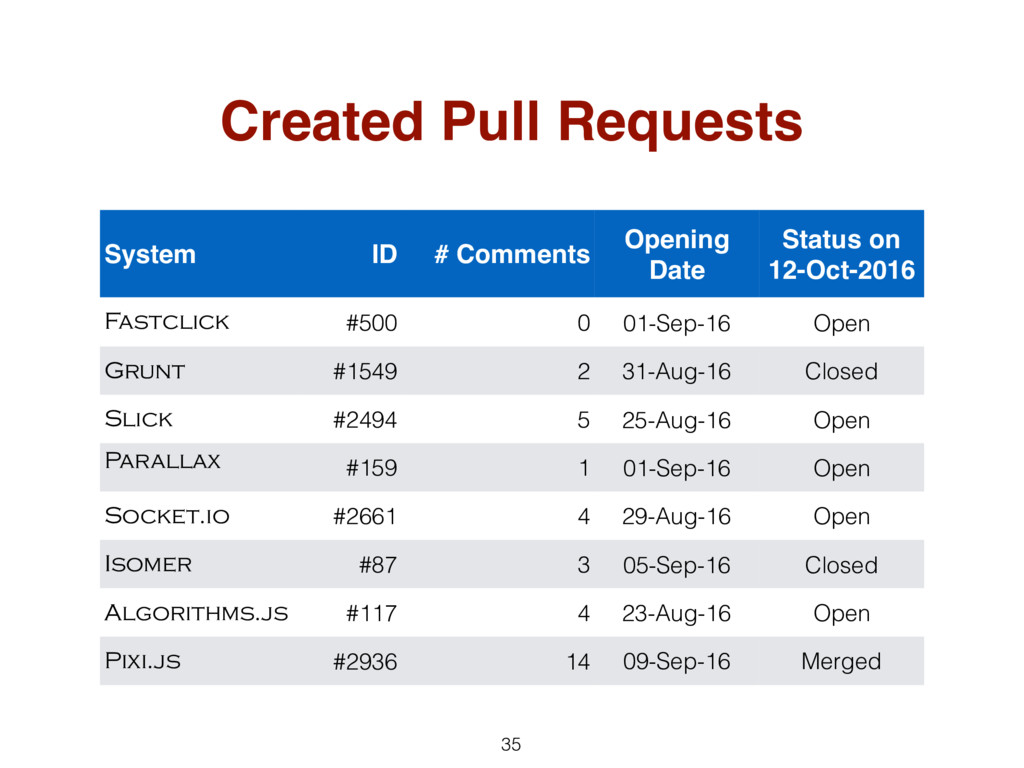 35 Created Pull Requests System ID # Comments O...