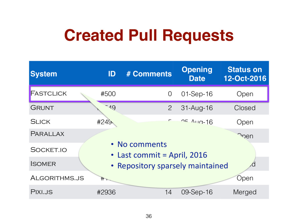 36 System ID # Comments Opening Date Status on ...