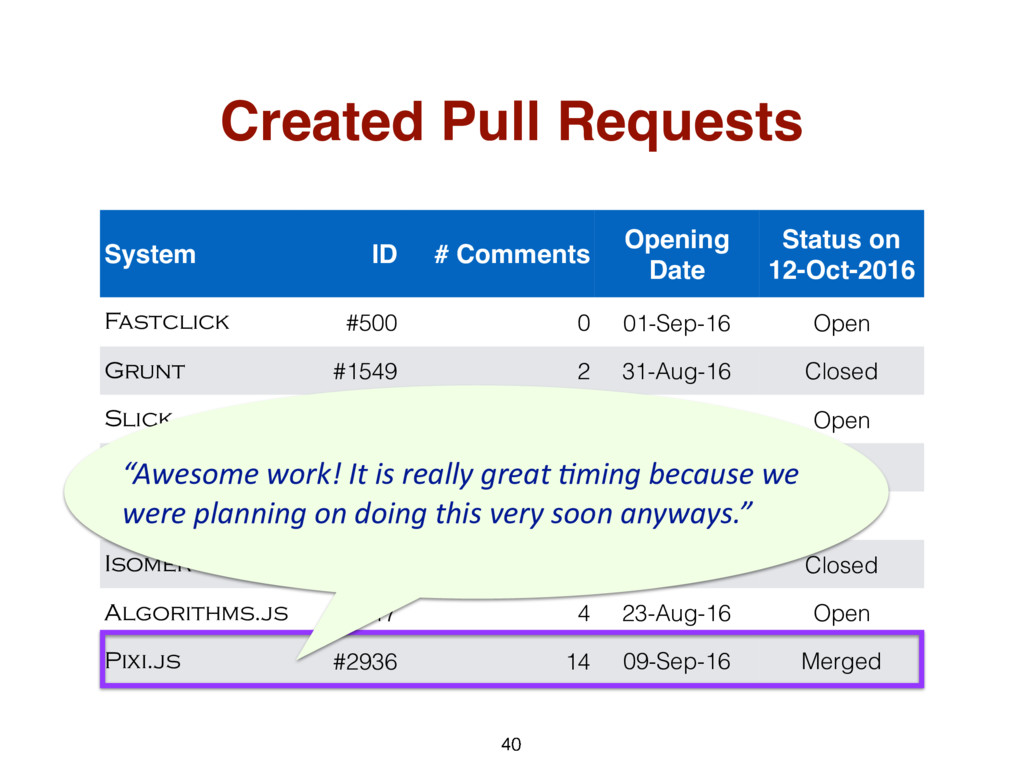 40 System ID # Comments Opening Date Status on ...