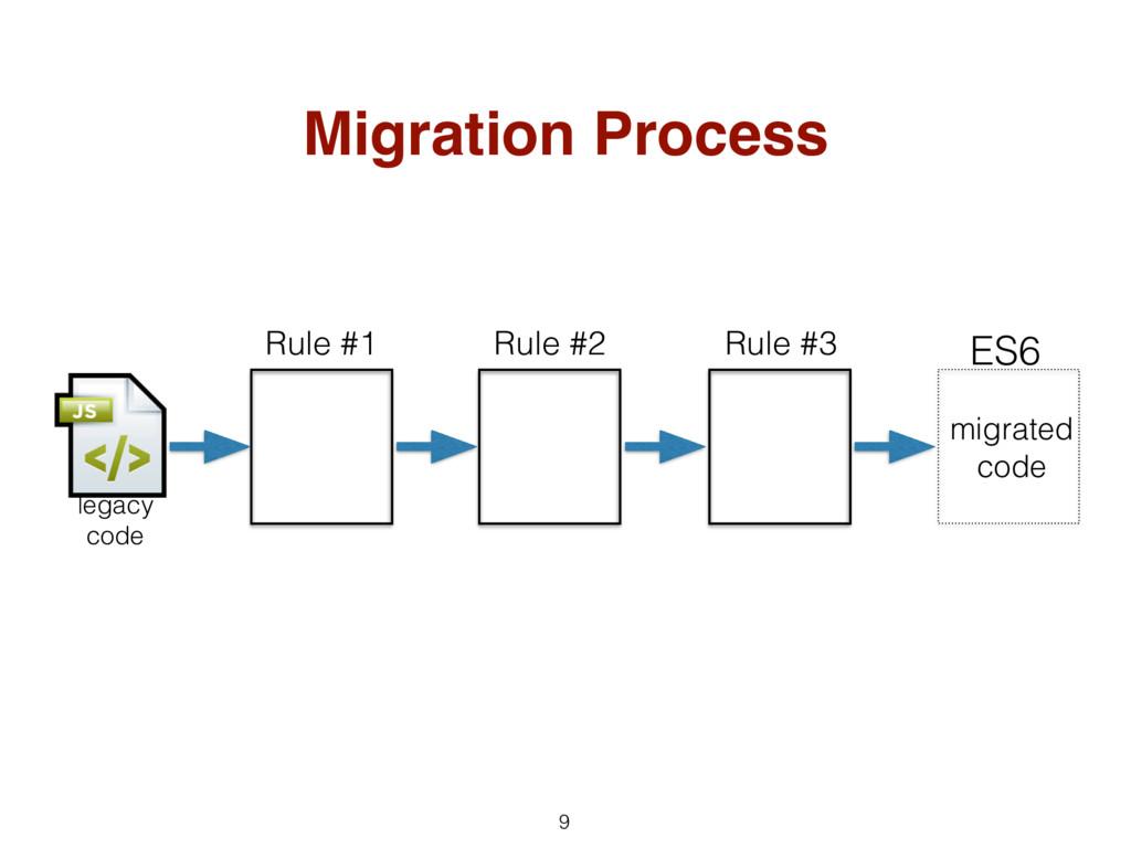 Migration Process 9 legacy code ES6 Rule #1 Rul...