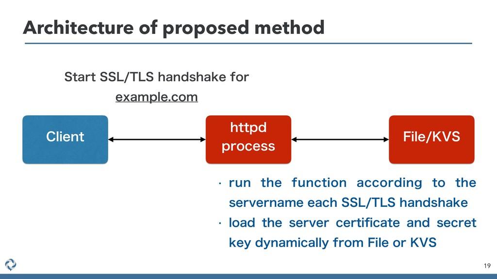 Architecture of proposed method 19 'JMF,74 IUU...