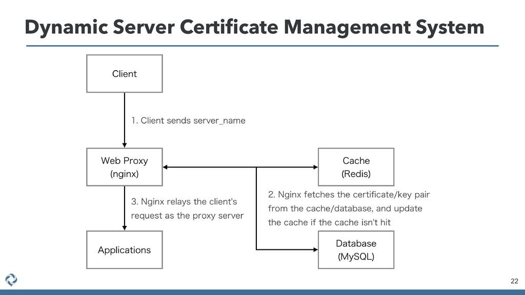 22 Dynamic Server Certificate Management System