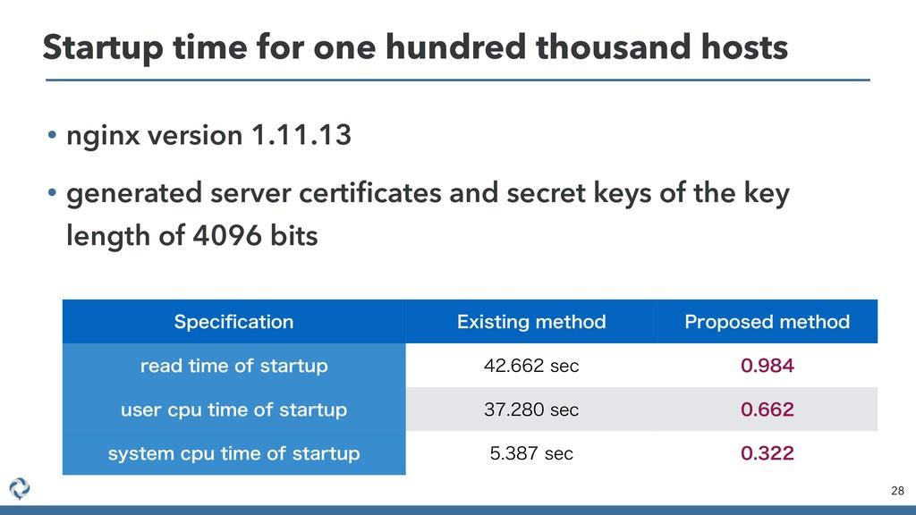 • nginx version 1.11.13 • generated server cert...