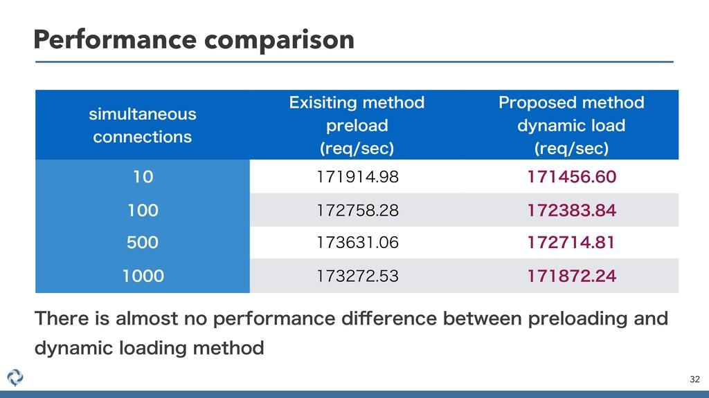 Performance comparison 32 TJNVMUBOFPVT DPOOFDU...