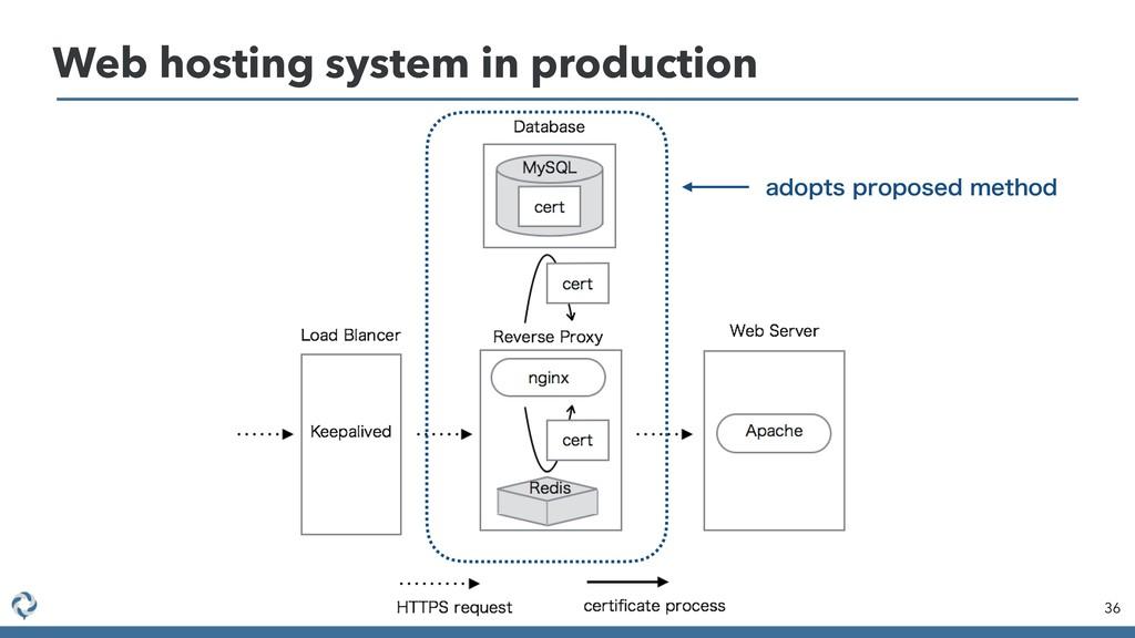 Web hosting system in production 36 BEPQUTQSPQ...