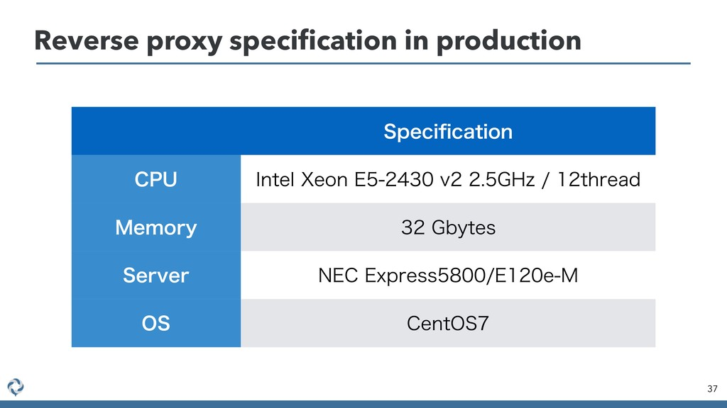 Reverse proxy specification in production 37 4QF...