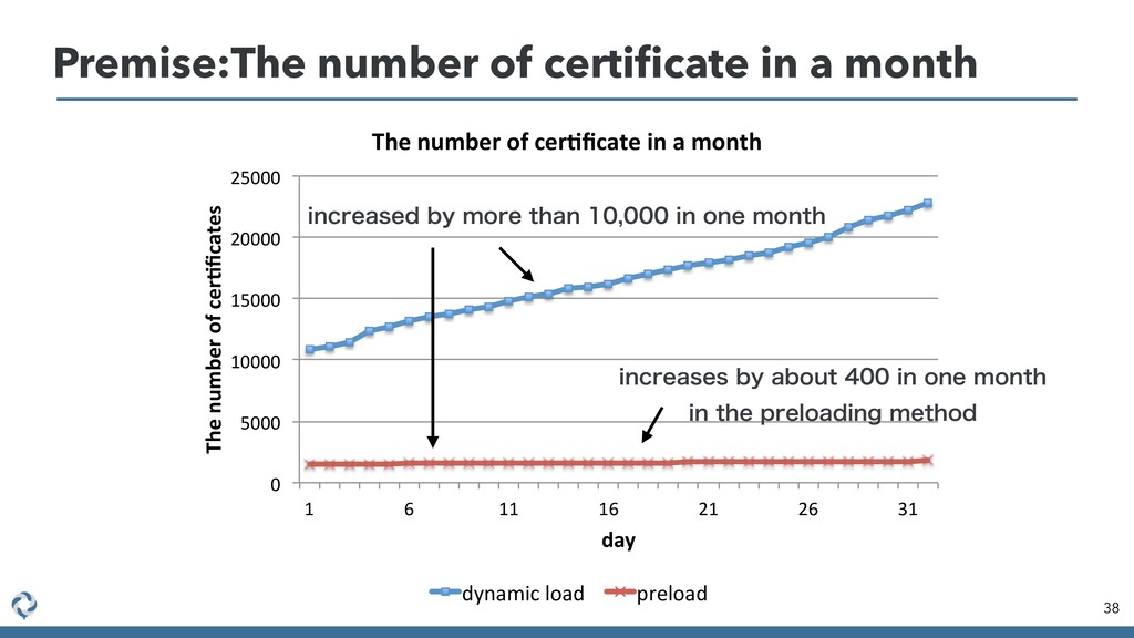 Premise:The number of certificate in a month 38 ...
