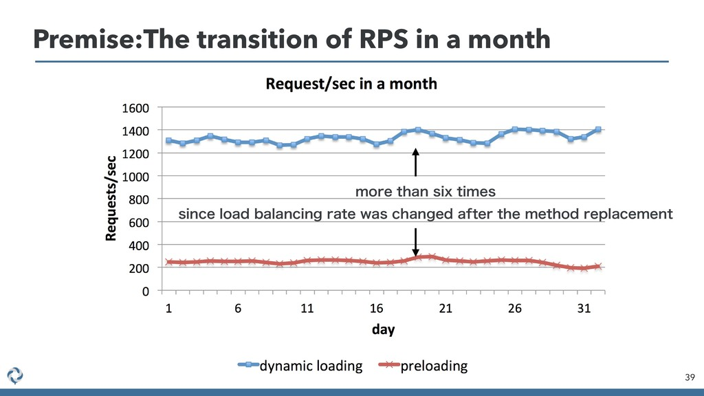 Premise:The transition of RPS in a month 39 NPS...