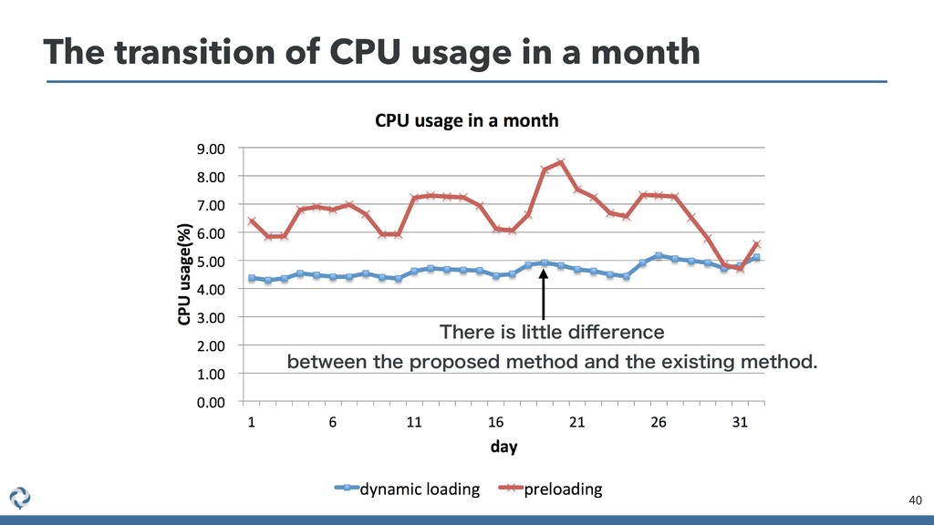 The transition of CPU usage in a month 40 5IFSF...