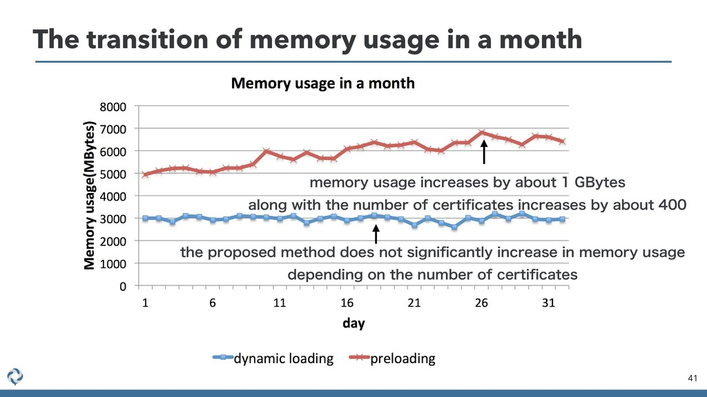 The transition of memory usage in a month 41 UI...