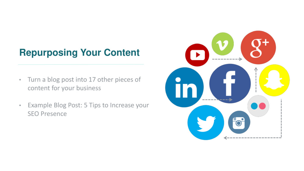 Repurposing Your Content • Turn a blog post int...
