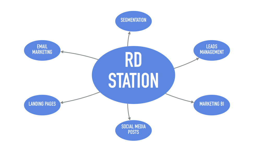 RD STATION EMAIL MARKETING LANDING PAGES SOCIAL...