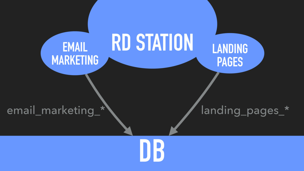 RD STATION DB EMAIL MARKETING LANDING PAGES ema...