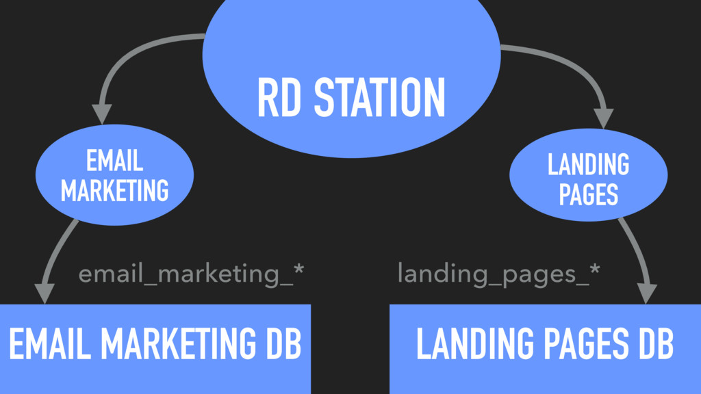 RD STATION EMAIL MARKETING DB EMAIL MARKETING L...