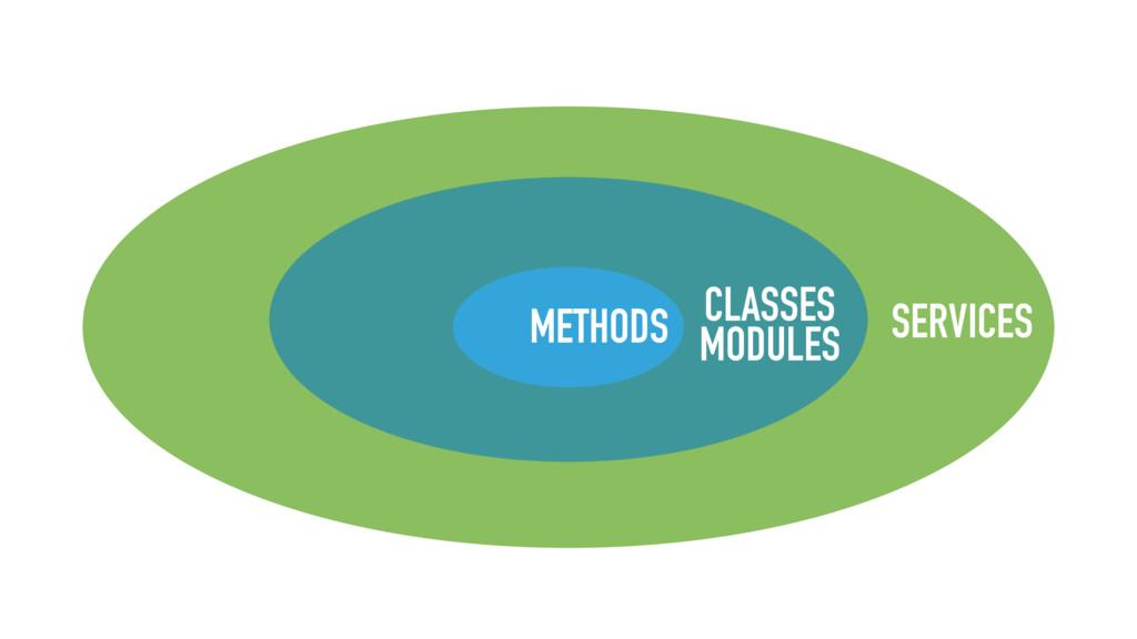 CLASSES METHODS MODULES SERVICES
