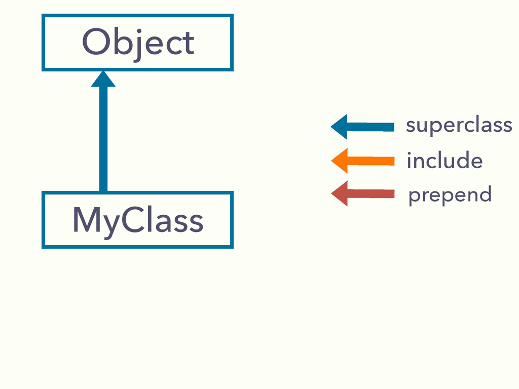 Object MyClass superclass include prepend