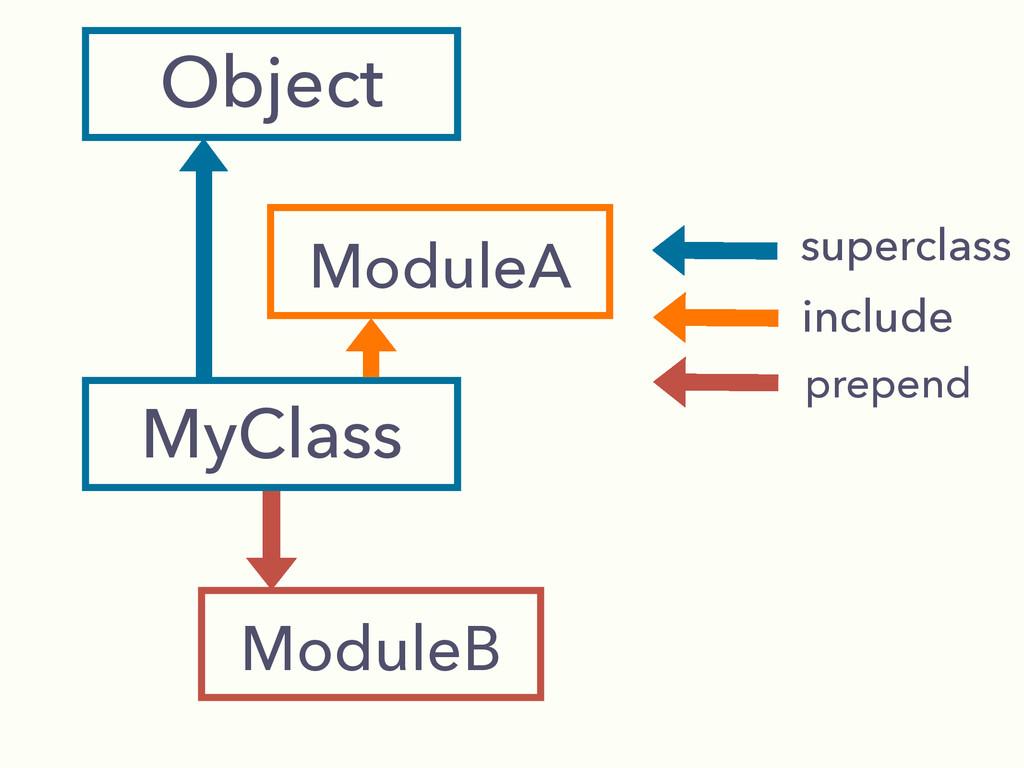 Object MyClass superclass include prepend Modul...