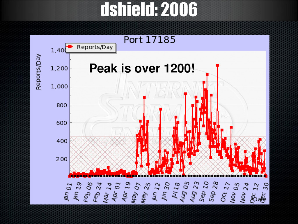 dshield: 2006 Peak is over 1200!