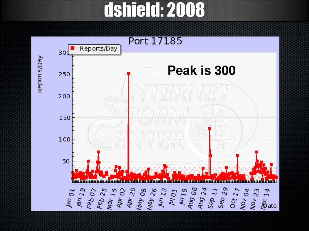 dshield: 2008 Peak is 300