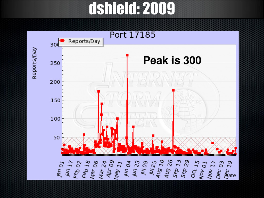 dshield: 2009 Peak is 300