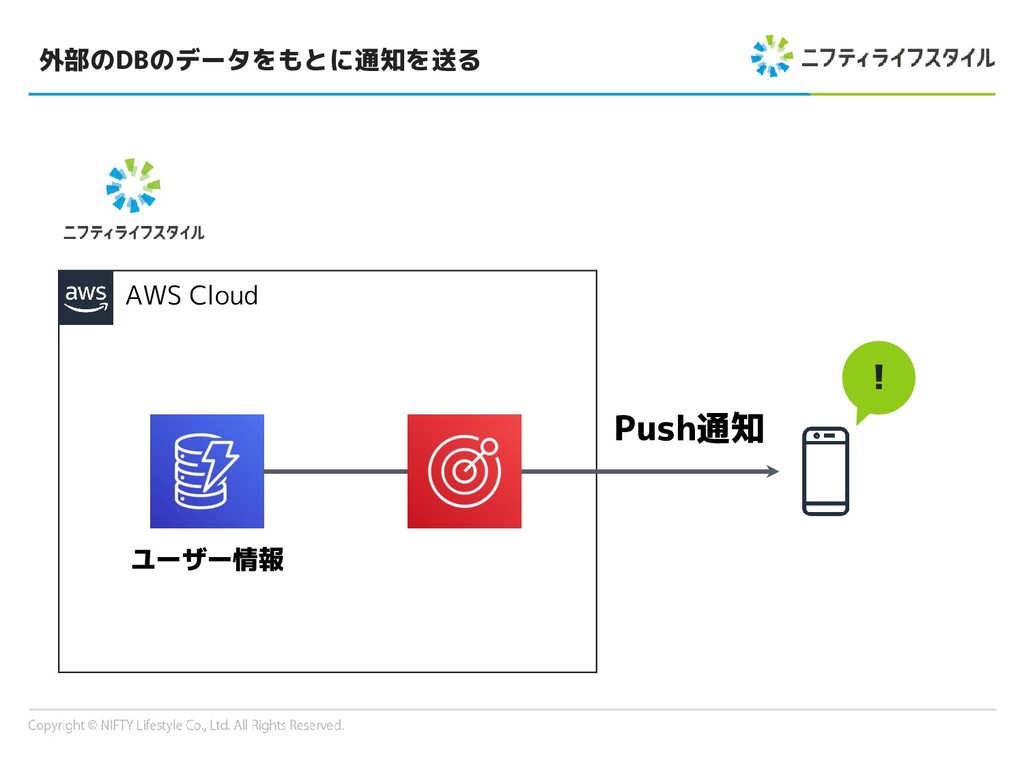 外部のDBのデータをもとに通知を送る AWS Cloud ! ユーザー情報 Push通知