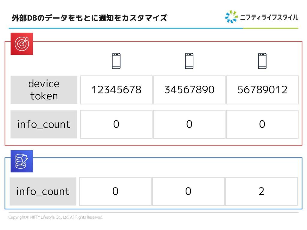外部DBのデータをもとに通知をカスタマイズ info_count 0 0 0 device t...