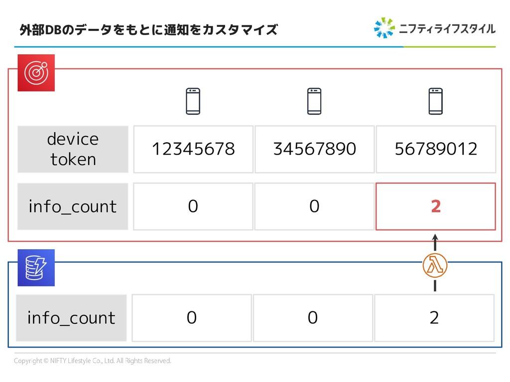 外部DBのデータをもとに通知をカスタマイズ info_count 0 0 2 device t...