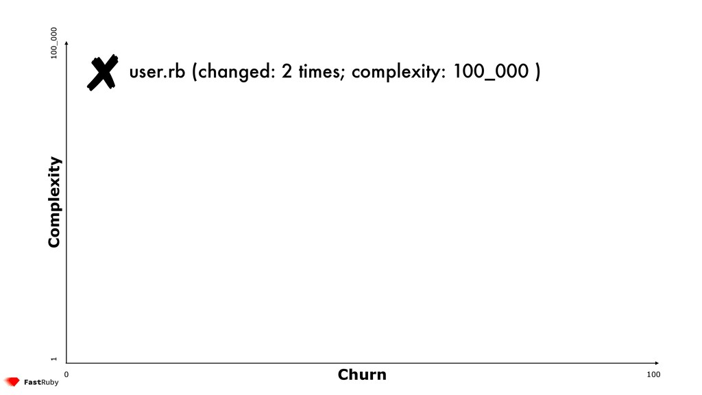 Churn Complexity 100 0 1 100_000 user.rb (chang...