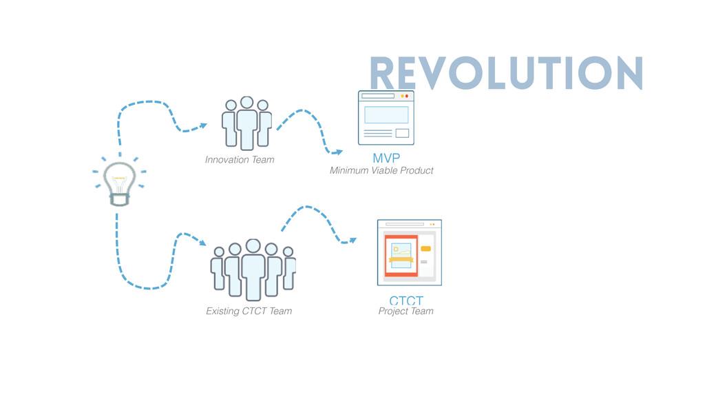 revolution Innovation Team Existing CTCT Team M...